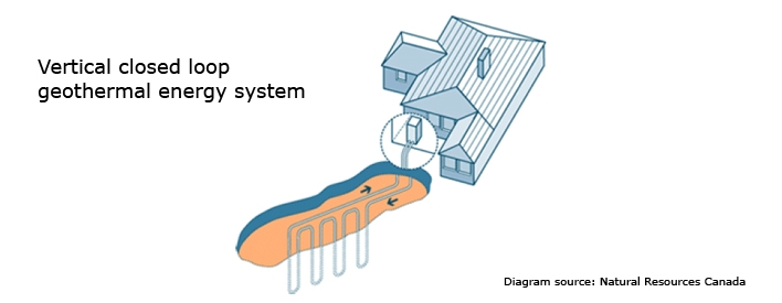 Diagram showing a vertical closed loop geothermal energy system.