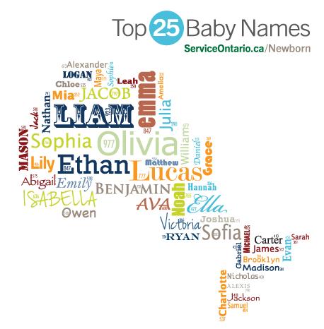 Top 25 Baby Names